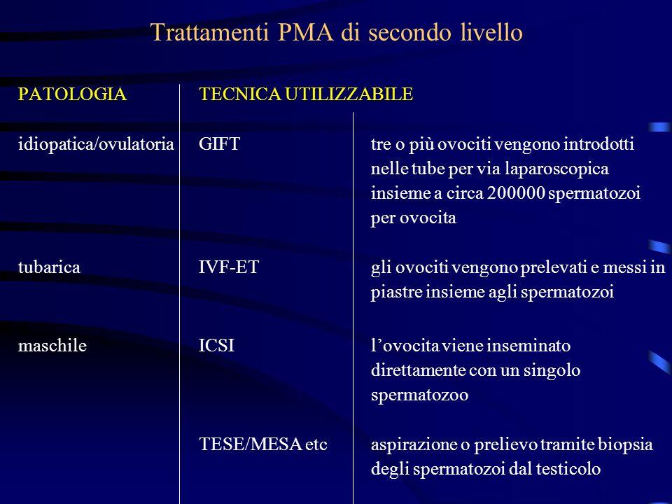 Trattamenti PMA di secondo livello PATOLOGIATECNICA UTILIZZABILE idiopatica/ovulatoriaGIFTtre o più ovociti vengono introdotti nelle tube per via lapa