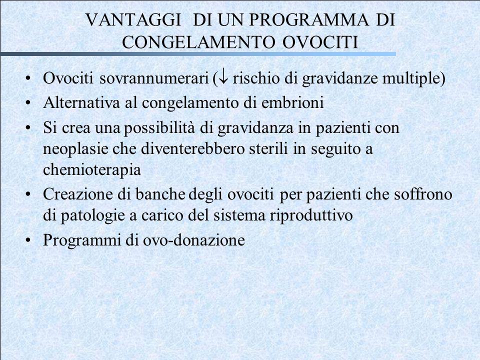 VANTAGGI DI UN PROGRAMMA DI CONGELAMENTO OVOCITI Ovociti sovrannumerari ( rischio di gravidanze multiple) Alternativa al congelamento di embrioni Si c