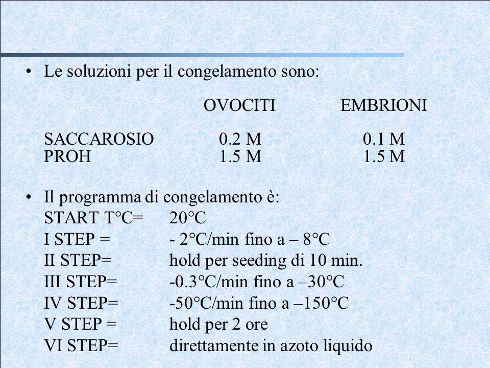 Le soluzioni per il congelamento sono: OVOCITIEMBRIONI SACCAROSIO0.2 M0.1 M PROH1.5 M1.5 M Il programma di congelamento è: START T°C=20°C I STEP =- 2°C/min fino a – 8°C II STEP=hold per seeding di 10 min.
