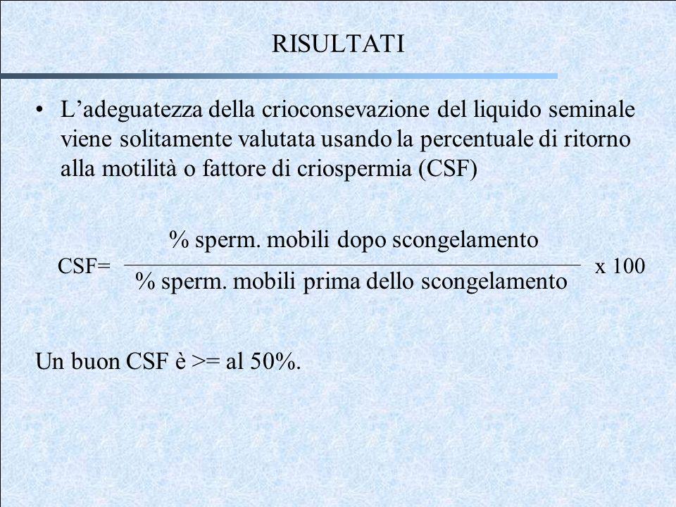 RISULTATI Ladeguatezza della crioconsevazione del liquido seminale viene solitamente valutata usando la percentuale di ritorno alla motilità o fattore di criospermia (CSF) % sperm.