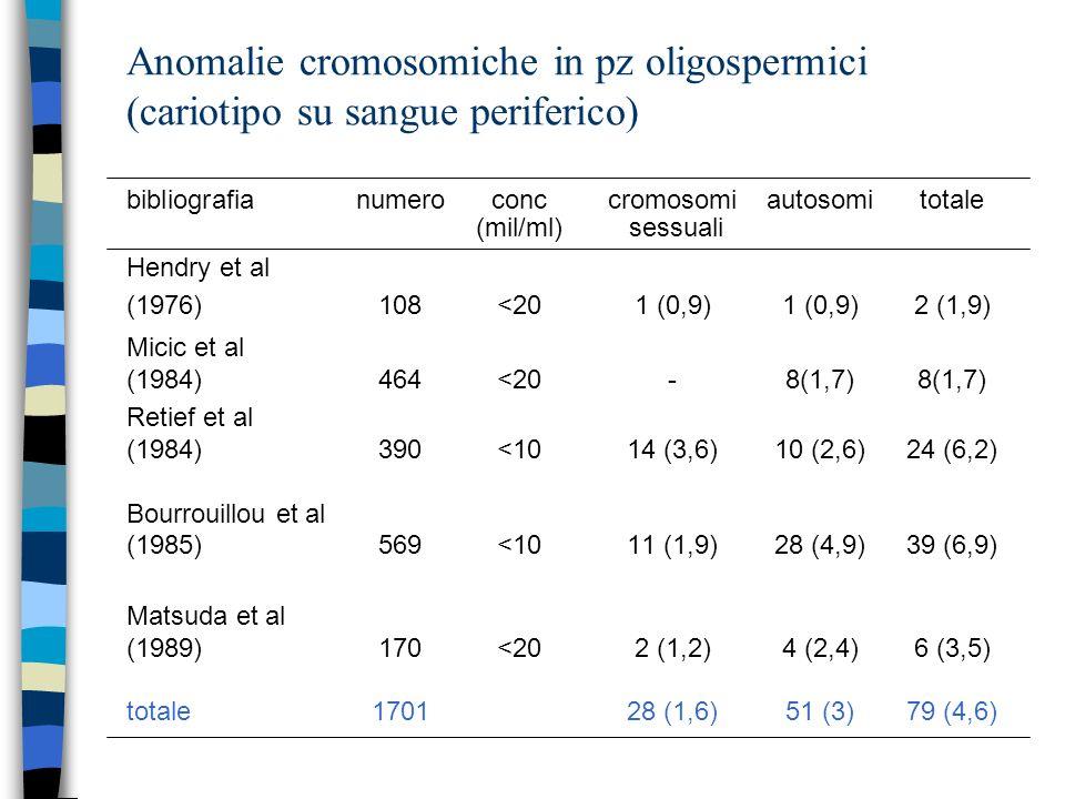 Anomalie cromosomiche in pz oligospermici (cariotipo su sangue periferico) bibliografianumeroconccromosomiautosomitotale (mil/ml) sessuali Hendry et a
