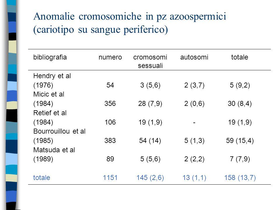 Anomalie cromosomiche in pz azoospermici (cariotipo su sangue periferico) bibliografianumerocromosomiautosomitotale sessuali Hendry et al (1976)543 (5