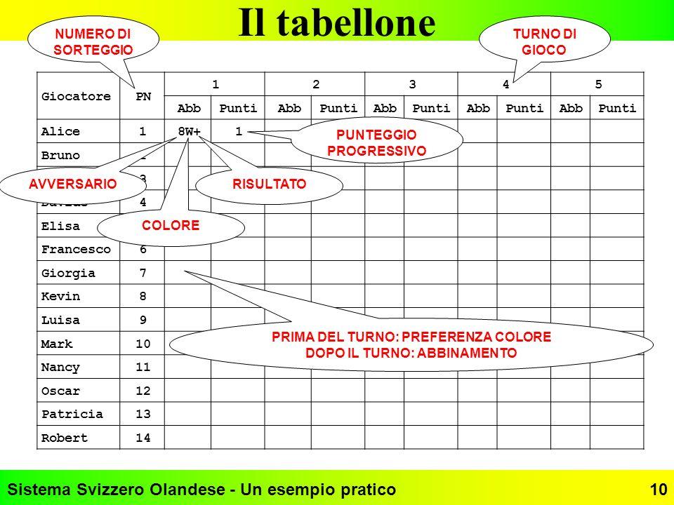 Sistema Svizzero Olandese - Un esempio pratico10 Il tabellone GiocatorePN 12345 AbbPuntiAbbPuntiAbbPuntiAbbPuntiAbbPunti Alice18W+1 Bruno2 Carla3 Davi