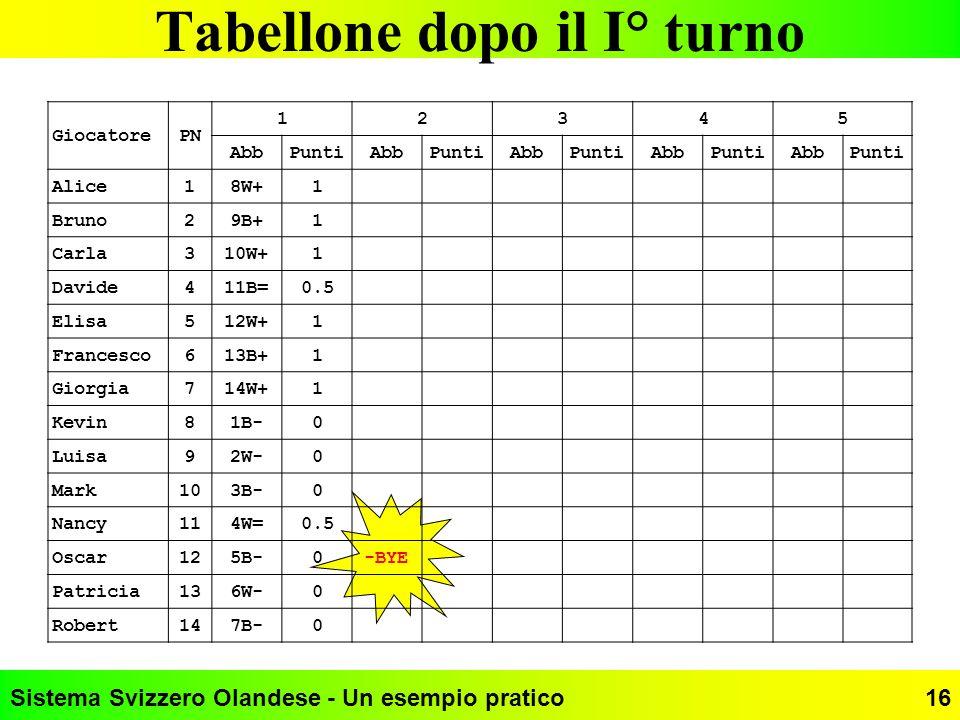 Sistema Svizzero Olandese - Un esempio pratico16 Tabellone dopo il I° turno GiocatorePN 12345 AbbPuntiAbbPuntiAbbPuntiAbbPuntiAbbPunti Alice18W+1 Brun