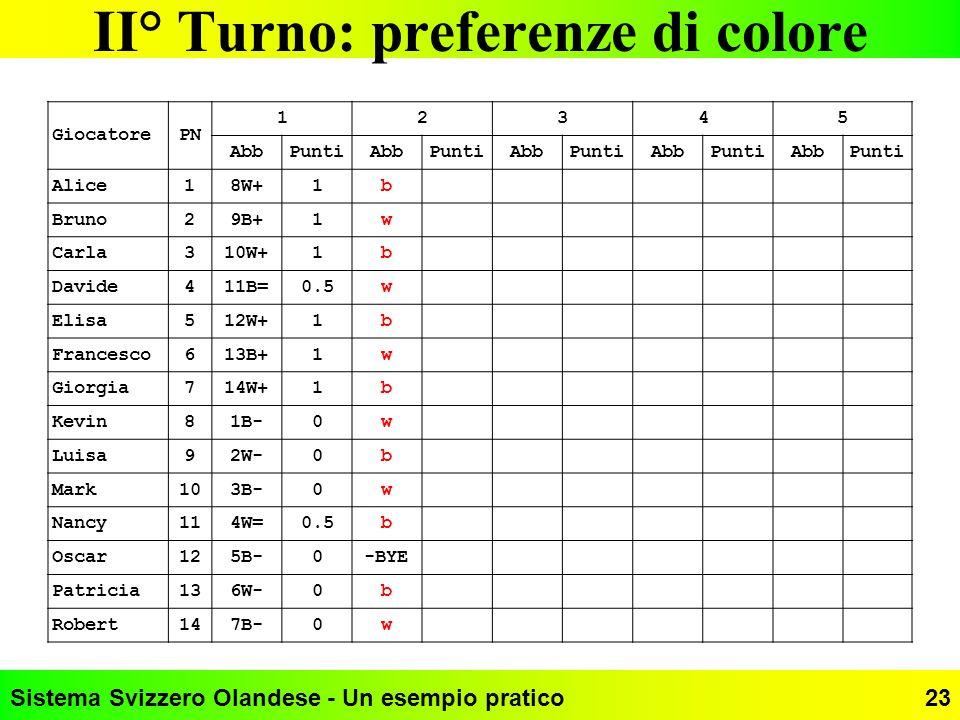 Sistema Svizzero Olandese - Un esempio pratico23 II° Turno: preferenze di colore GiocatorePN 12345 AbbPuntiAbbPuntiAbbPuntiAbbPuntiAbbPunti Alice18W+1
