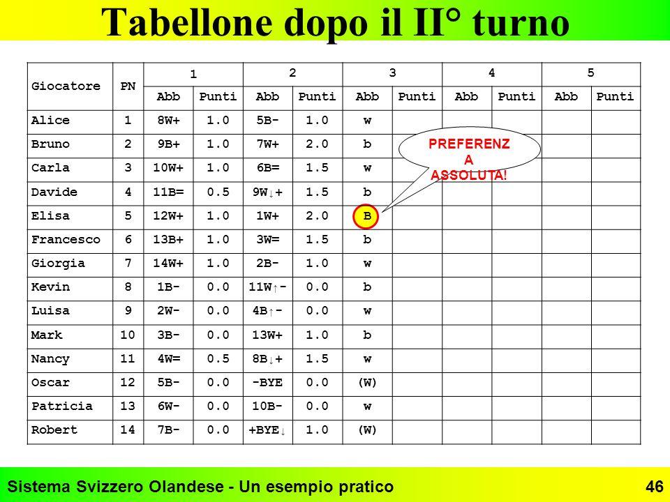 Sistema Svizzero Olandese - Un esempio pratico46 Tabellone dopo il II° turno GiocatorePN 1 2345 AbbPuntiAbbPuntiAbbPuntiAbbPuntiAbbPunti Alice18W+1.05