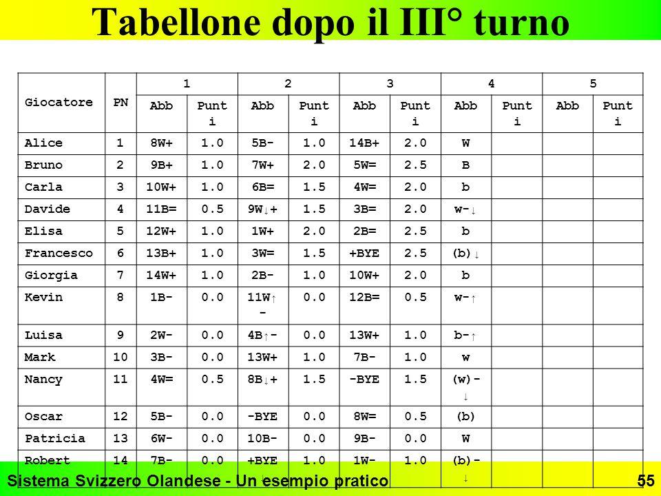 Sistema Svizzero Olandese - Un esempio pratico55 Tabellone dopo il III° turno GiocatorePN 12345 AbbPunt i AbbPunt i AbbPunt i AbbPunt i AbbPunt i Alic