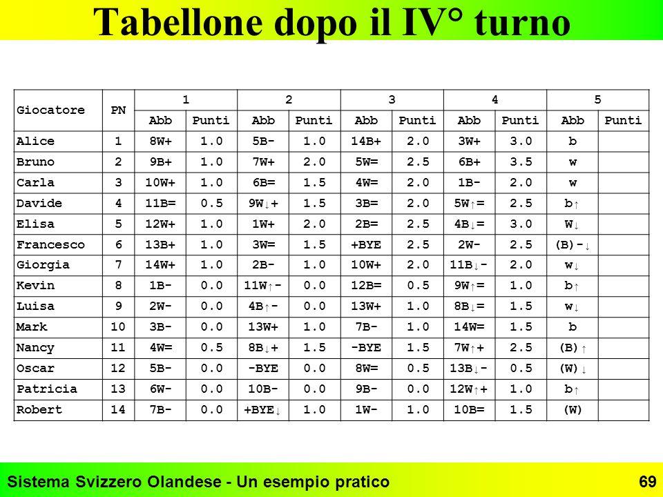 Sistema Svizzero Olandese - Un esempio pratico69 Tabellone dopo il IV° turno GiocatorePN 12345 AbbPuntiAbbPuntiAbbPuntiAbbPuntiAbbPunti Alice18W+1.05B