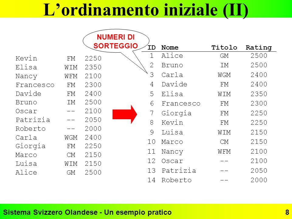 Sistema Svizzero Olandese - Un esempio pratico8 Lordinamento iniziale (II) KevinFM2250 ElisaWIM2350 NancyWFM2100 FrancescoFM2300 DavideFM2400 BrunoIM2