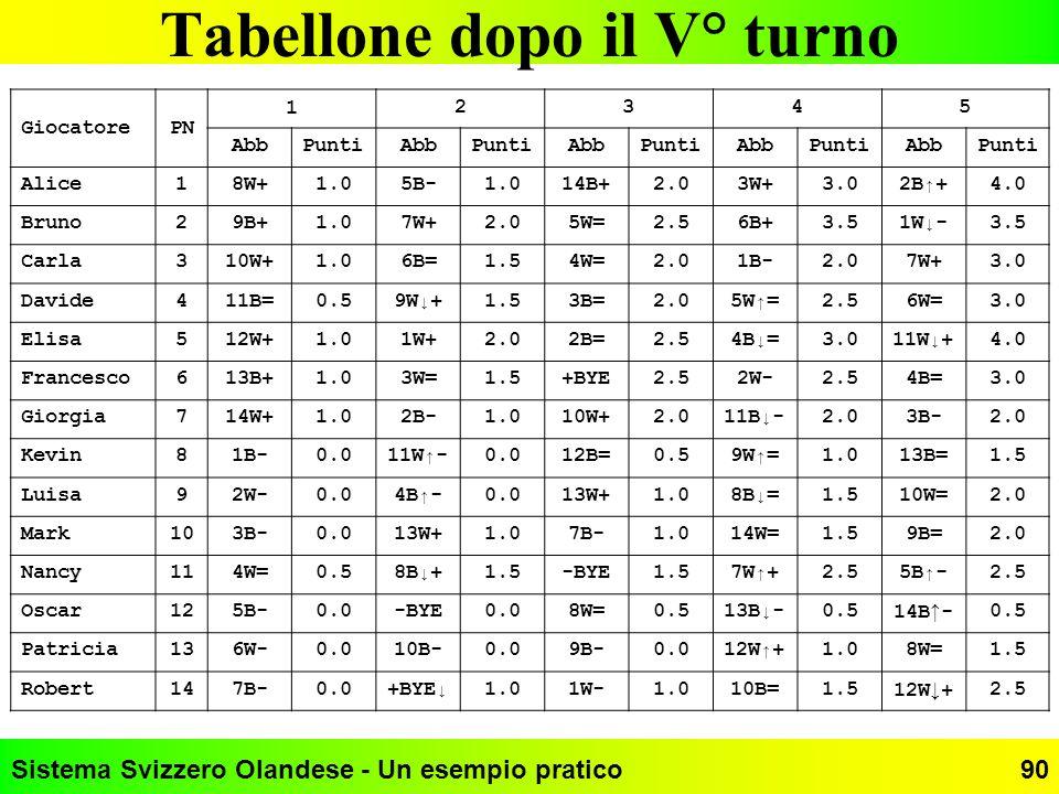 Sistema Svizzero Olandese - Un esempio pratico90 Tabellone dopo il V° turno GiocatorePN 1 2345 AbbPuntiAbbPuntiAbbPuntiAbbPuntiAbbPunti Alice18W+1.05B