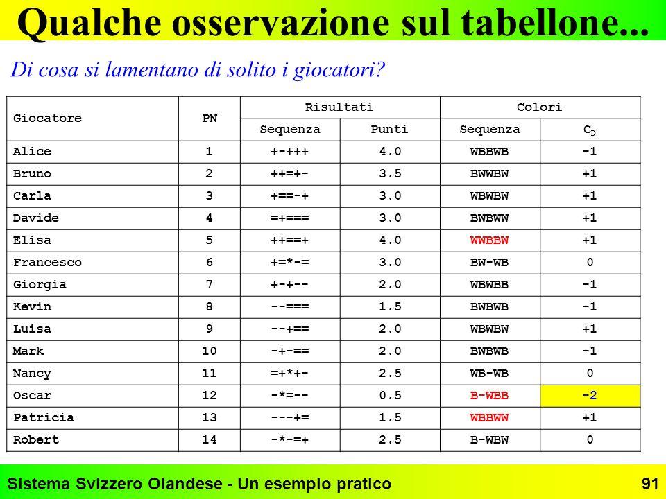 Sistema Svizzero Olandese - Un esempio pratico91 Qualche osservazione sul tabellone... GiocatorePN RisultatiColori SequenzaPuntiSequenzaCDCD Alice1+-+