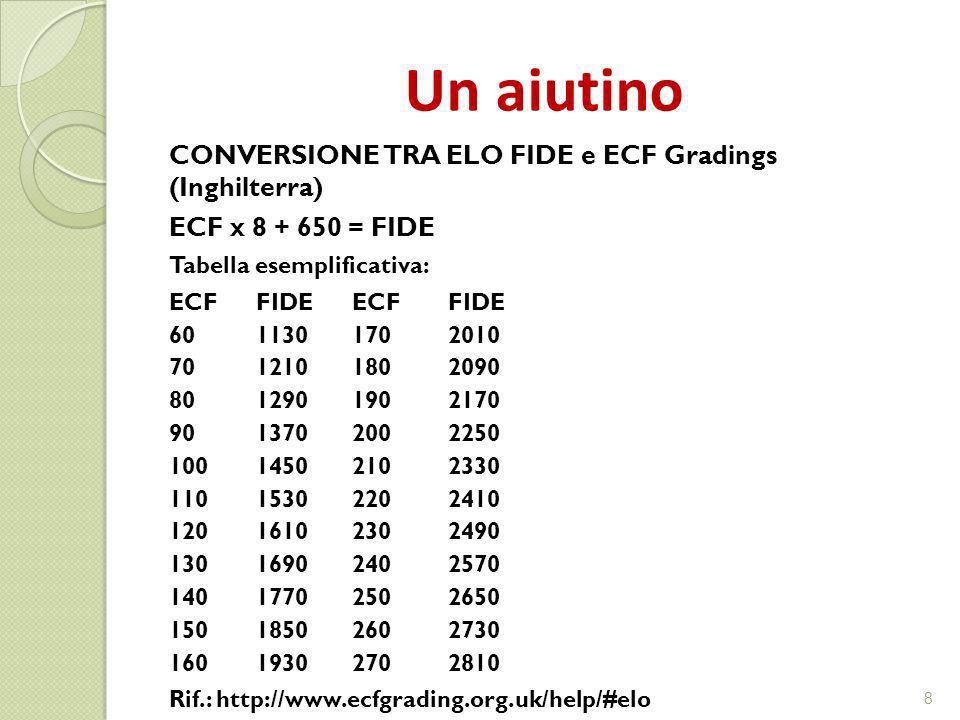 Un aiutino CONVERSIONE TRA ELO FIDE e ECF Gradings (Inghilterra) ECF x 8 + 650 = FIDE Tabella esemplificativa: ECFFIDEECFFIDE 6011301702010 7012101802