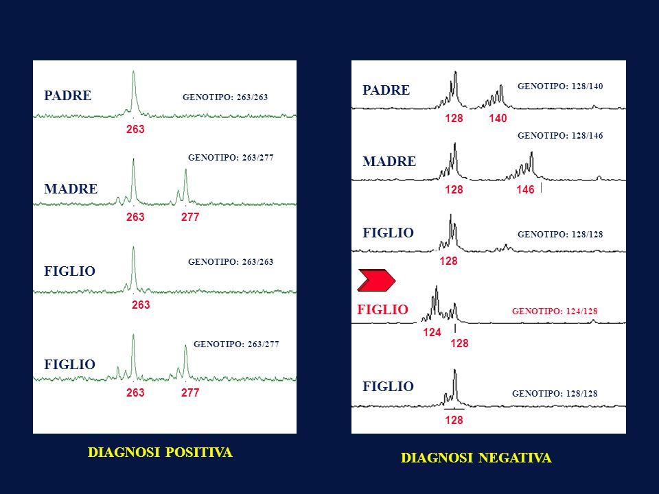 IDENTIFICAZIONE DEI GENI RESPONSABILI DELLE PRINCIPALI MALATTIE EREDITARIE: EREDITA PATOLOGICA o MAPPAGGIO DEL GENOMA: »localizzazione di tutte le sequenze che costituiscono il genoma o Obiettivo finale »Contare e localizzare tutti i geni sui cromosomi prima di determinarne la funzione o Applicazione principale nel cane è quella di sviluppare dei test diagnostici per le principali malattie ereditarie o per identificare i geni responsabili per determinati fenotipi