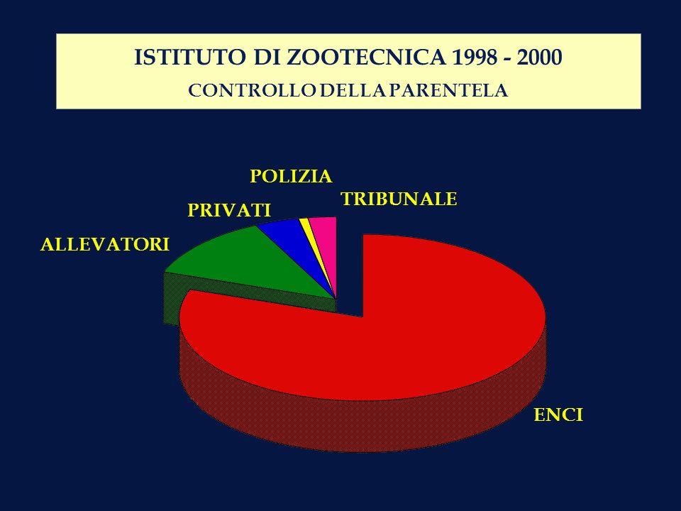 ENCI ALLEVATORI ISTITUTO DI ZOOTECNICA 1998 - 2000 CONTROLLO DELLA PARENTELA PRIVATI POLIZIA TRIBUNALE