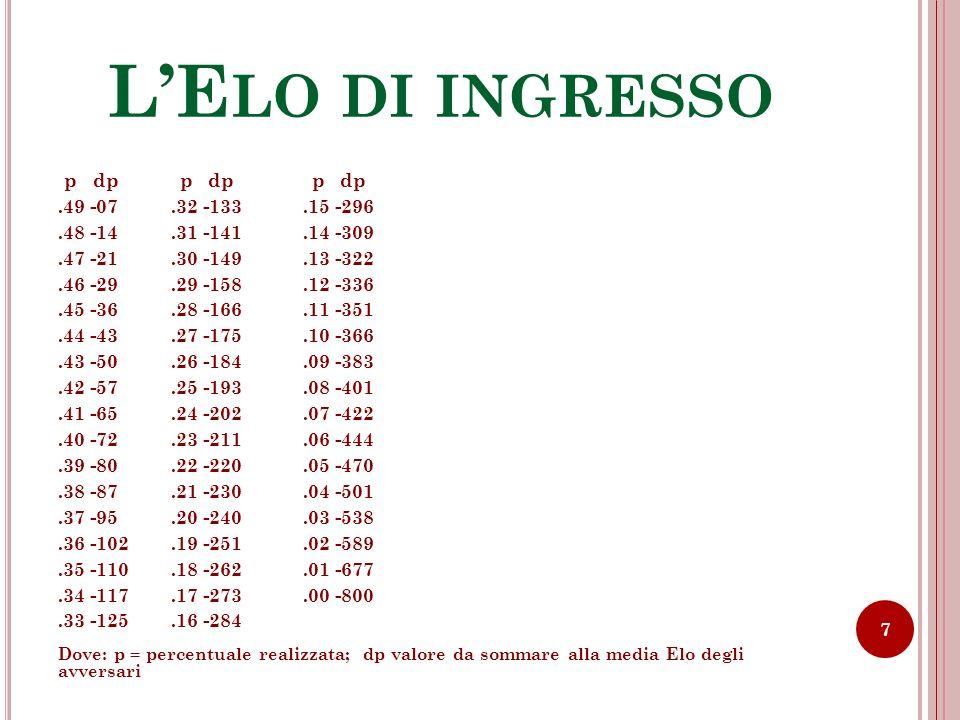 LE LO DI INGRESSO Supponiamo di aver incontrato complessivamente11 giocatori, con una media Elo di 1950.
