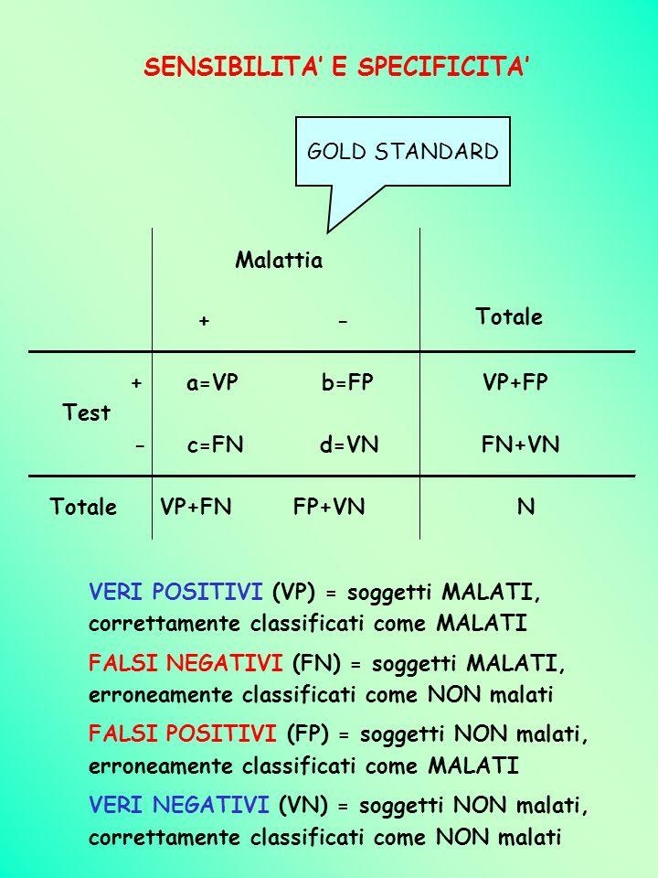 VERI POSITIVI (VP) = soggetti MALATI, correttamente classificati come MALATI FALSI NEGATIVI (FN) = soggetti MALATI, erroneamente classificati come NON