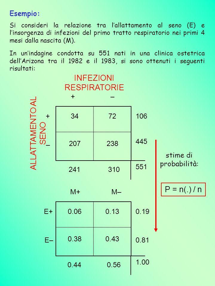Esempio: Si consideri la relazione tra lallattamento al seno (E) e linsorgenza di infezioni del primo tratto respiratorio nei primi 4 mesi dalla nasci