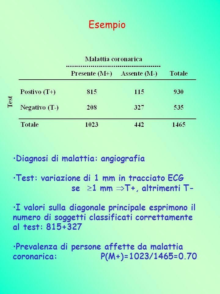 Esempio Diagnosi di malattia: angiografia Test: variazione di 1 mm in tracciato ECG se 1 mm T+, altrimenti T- I valori sulla diagonale principale espr