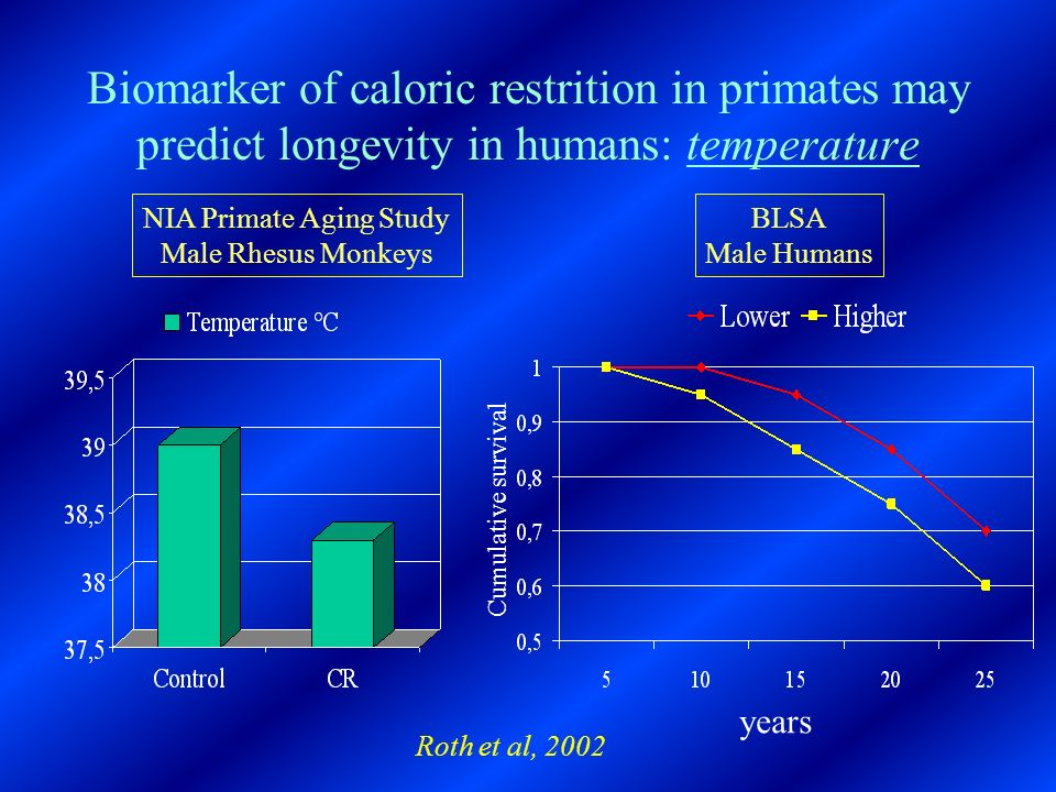 Biomarker of caloric restrition in primates may predict longevity in humans: temperature NIA Primate Aging Study Male Rhesus Monkeys BLSA Male Humans