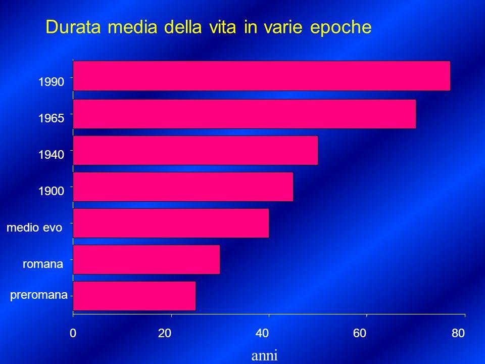 Durata media della vita in Italia (Istat, 2000) anni