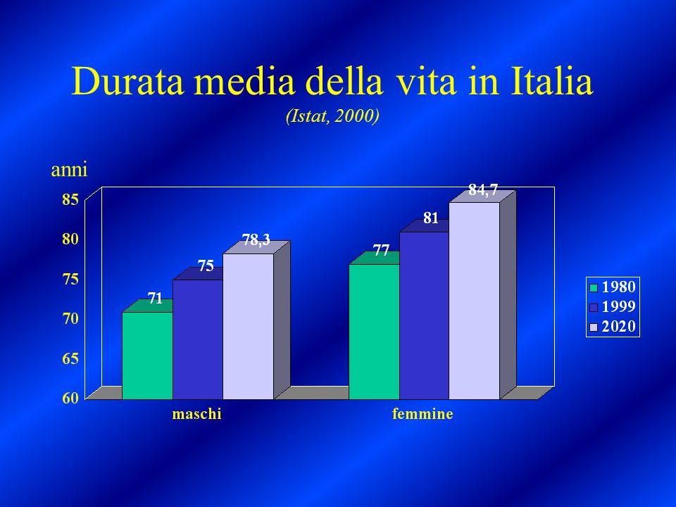 80 60 20-60 0-19 Evoluzione della popolazione italiana