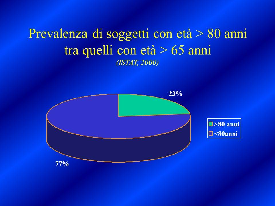 Pazienti > 70 anni ricoverati Alterazione cognitivaNon alterazione cognitiva 0 25 50 75 100
