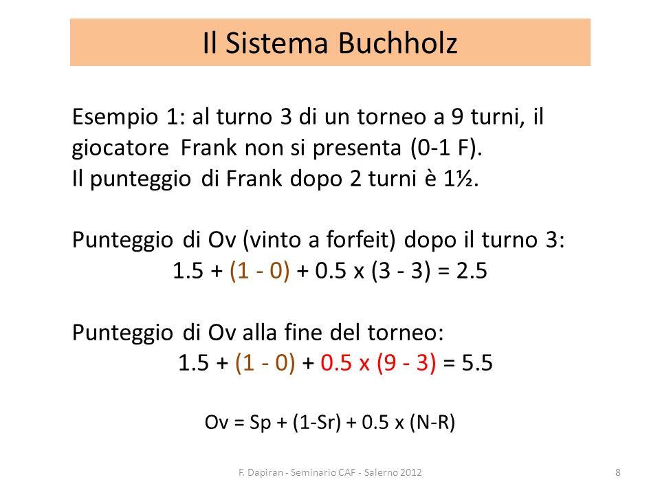 Il Sistema Buchholz Esempio 1: al turno 3 di un torneo a 9 turni, il giocatore Frank non si presenta (0-1 F). Il punteggio di Frank dopo 2 turni è 1½.