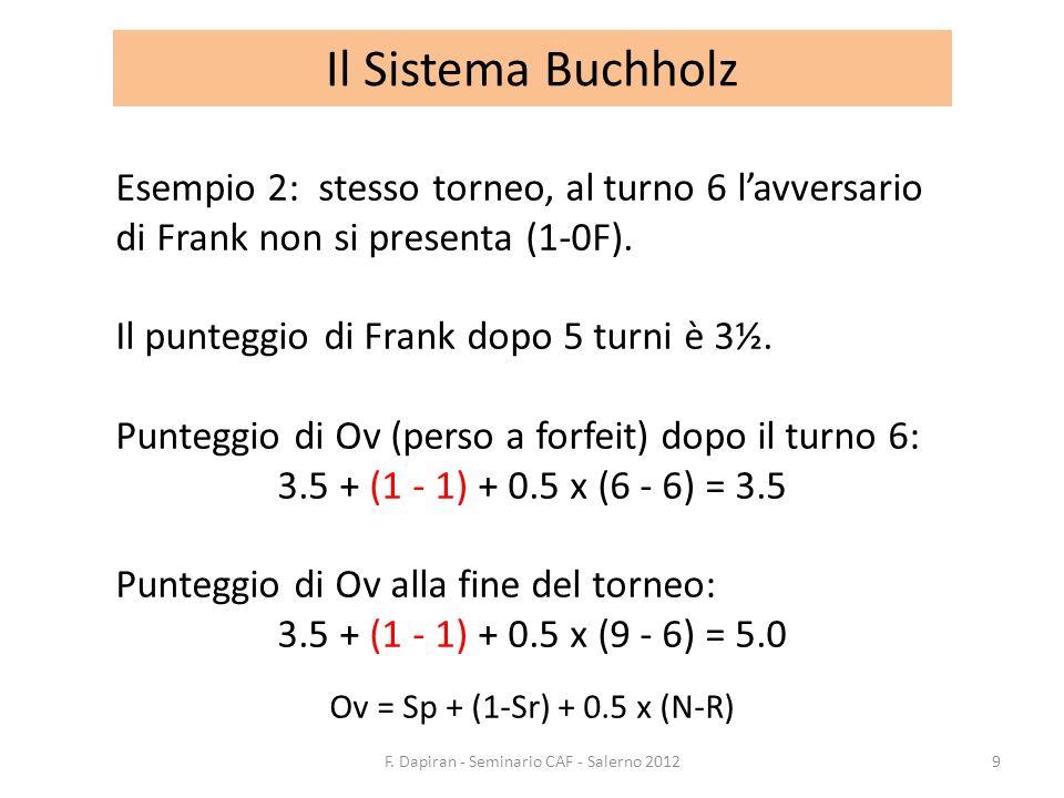 Il Sistema Buchholz Esempio 2: stesso torneo, al turno 6 lavversario di Frank non si presenta (1-0F). Il punteggio di Frank dopo 5 turni è 3½. Puntegg
