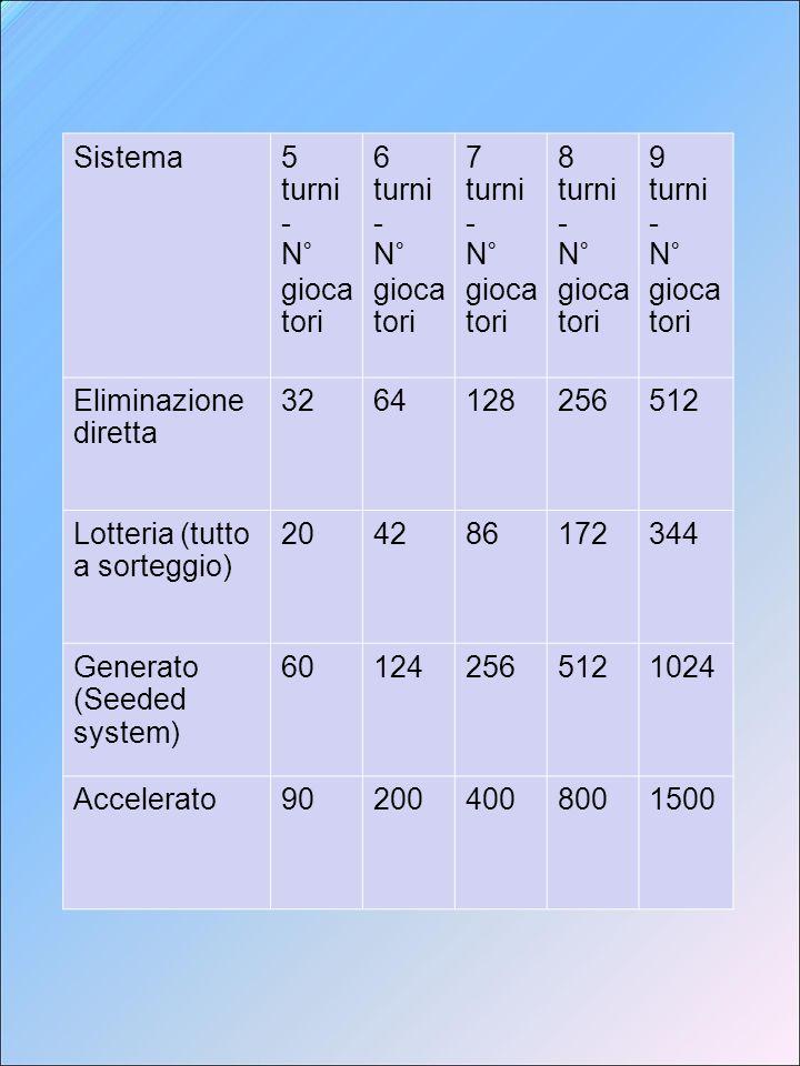 Sistema Svizzero Non Controllato - Italosvizzero La lista di partenza è determinata mediante sorteggio, (Italosvizzero e Variante circolare Jugoslava).