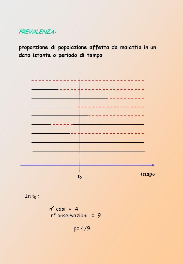 PREVALENZA: proporzione di popolazione affetta da malattia in un dato istante o periodo di tempo t0t0 tempo In t 0 : n° casi = 4 n° osservazioni = 9 p= 4/9