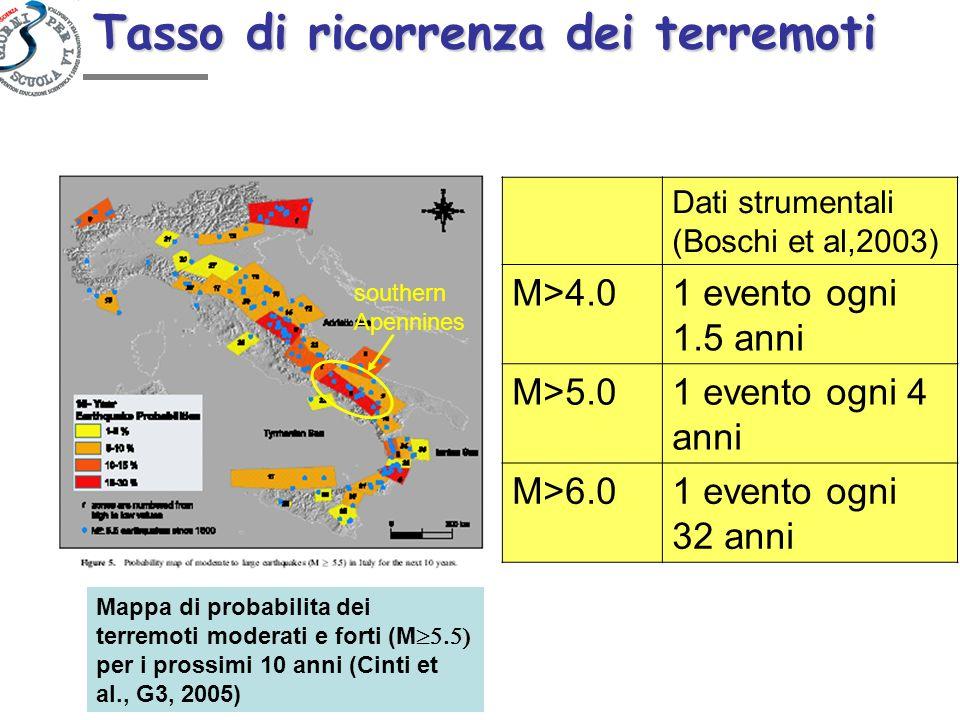 Tasso di ricorrenza dei terremoti Mappa di probabilita dei terremoti moderati e forti (M per i prossimi 10 anni (Cinti et al., G3, 2005) southern Apen