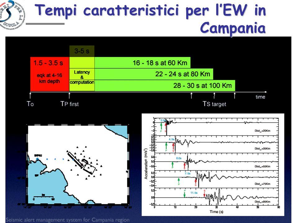 Tempi caratteristici per lEW in Campania