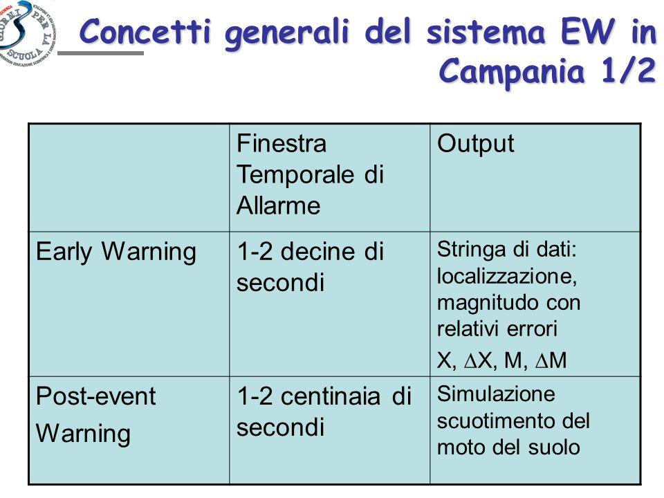 Concetti generali del sistema EW in Campania 1/2 Finestra Temporale di Allarme Output Early Warning1-2 decine di secondi Stringa di dati: localizzazio