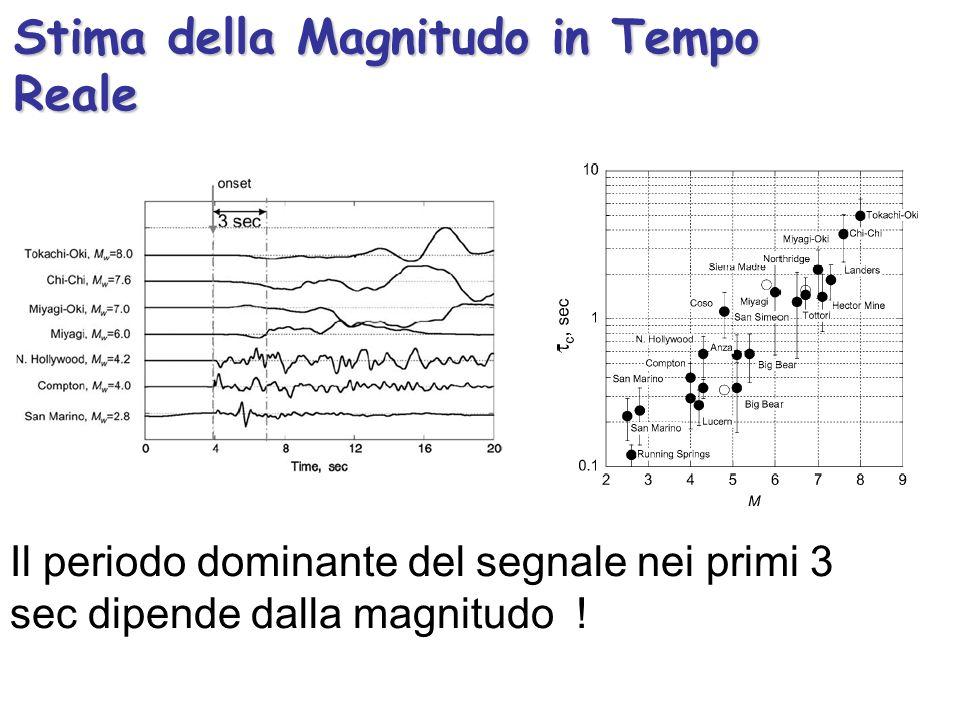 Stima della Magnitudo in Tempo Reale Il periodo dominante del segnale nei primi 3 sec dipende dalla magnitudo !