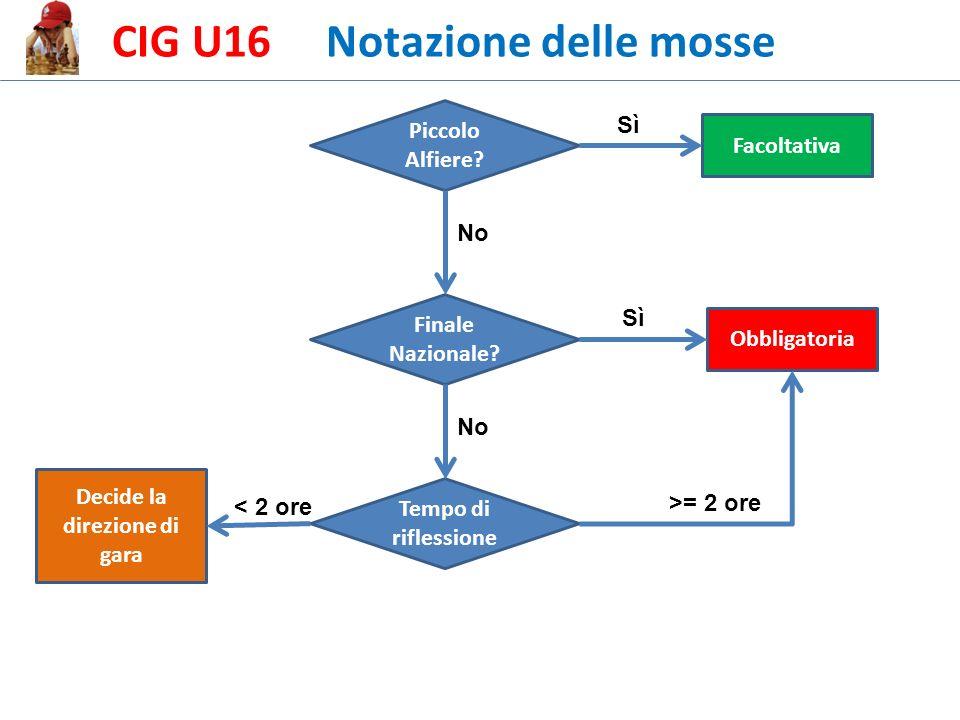 CIG U16 Notazione delle mosse Piccolo Alfiere. Finale Nazionale.