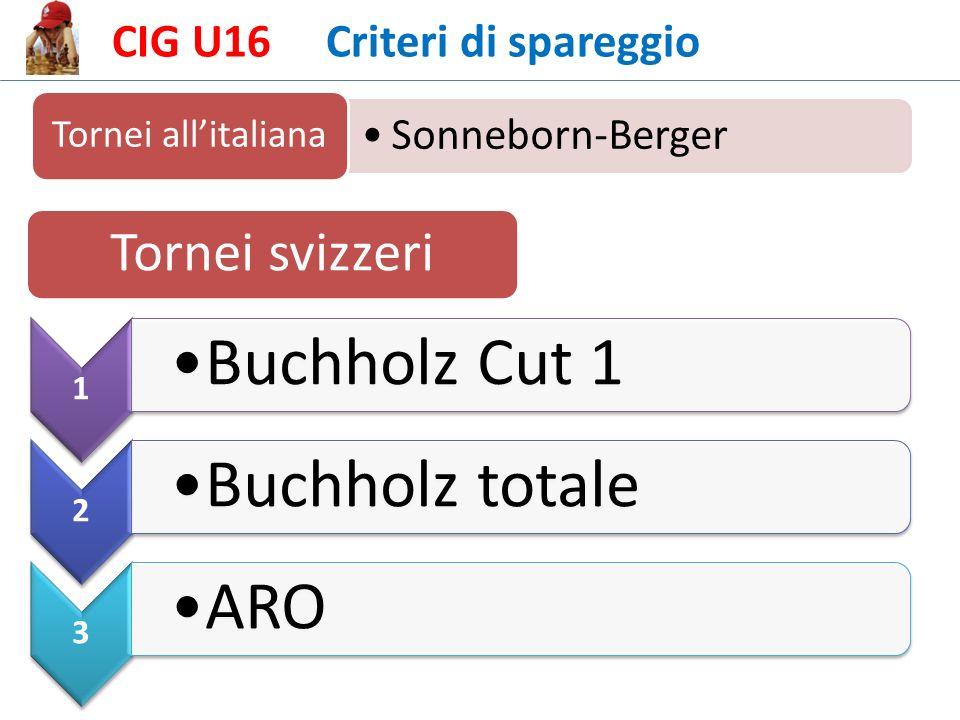 CIG U16 Criteri di spareggio Sonneborn-Berger Tornei allitaliana Tornei svizzeri 1 Buchholz Cut 1 2 Buchholz totale 3 ARO