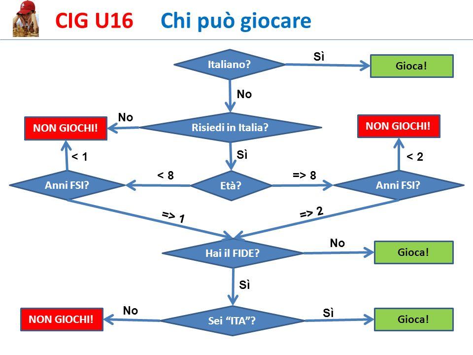 CIG U16 Chi può giocare Italiano. Risiedi in Italia.