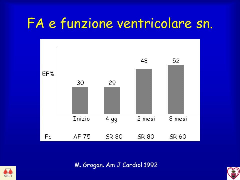 FA e funzione ventricolare sn. M. Grogan. Am J Cardiol 1992