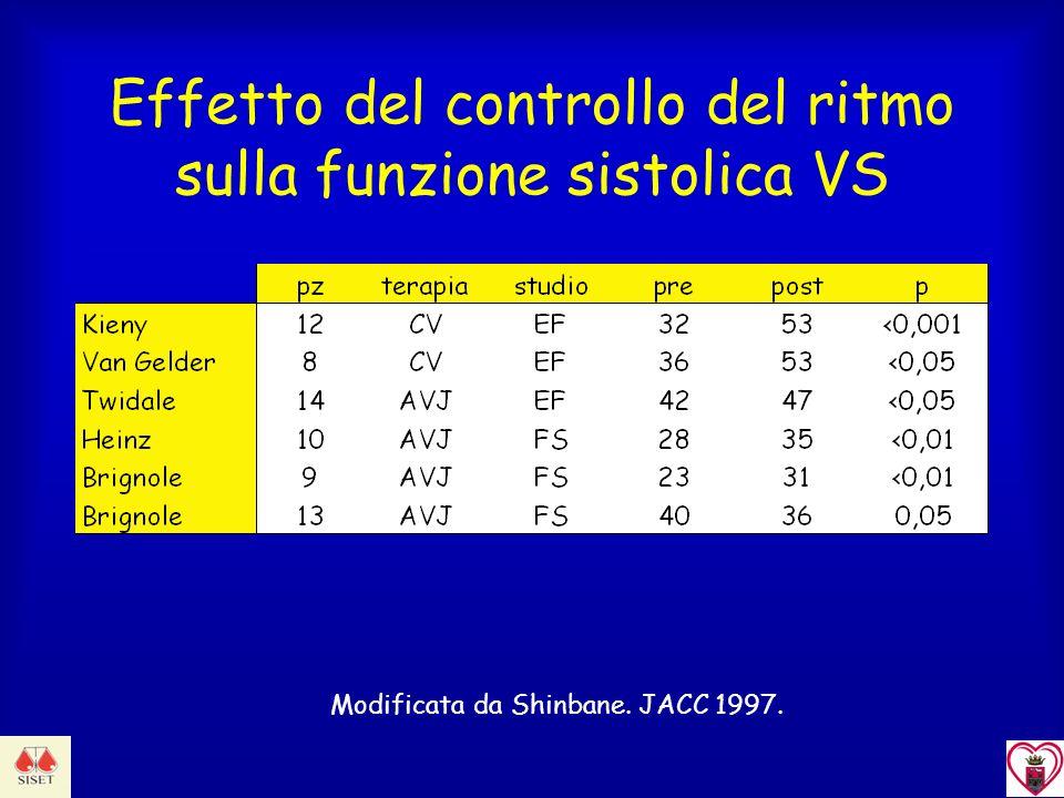 Effetto del controllo del ritmo sulla funzione sistolica VS Modificata da Shinbane. JACC 1997.