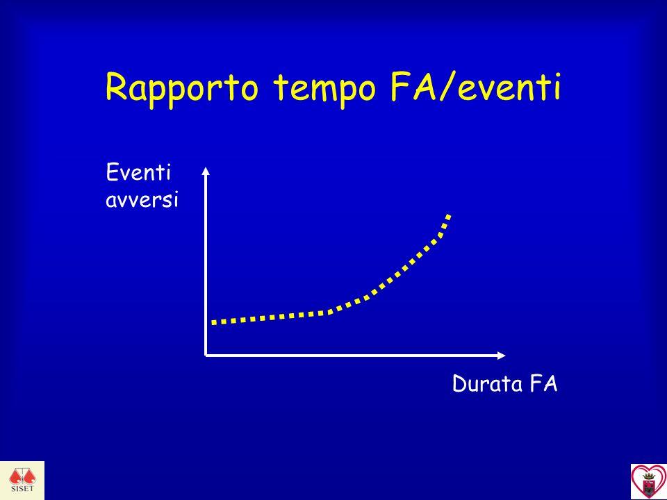 Durata FA Eventi avversi Rapporto tempo FA/eventi