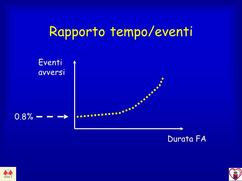 Durata FA Eventi avversi Rapporto tempo/eventi 0.8%