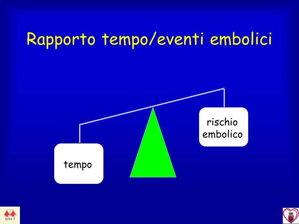 Rapporto tempo/eventi embolici rischio embolico tempo
