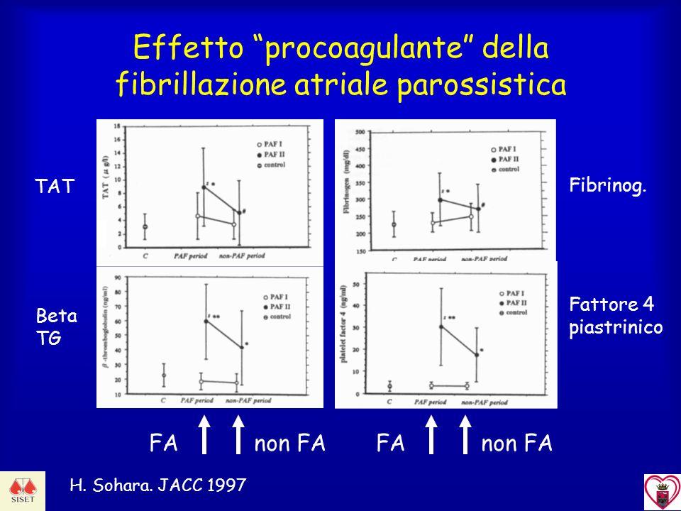 Effetto procoagulante della fibrillazione atriale parossistica H. Sohara. JACC 1997 FAnon FAFAnon FA TAT Beta TG Fibrinog. Fattore 4 piastrinico