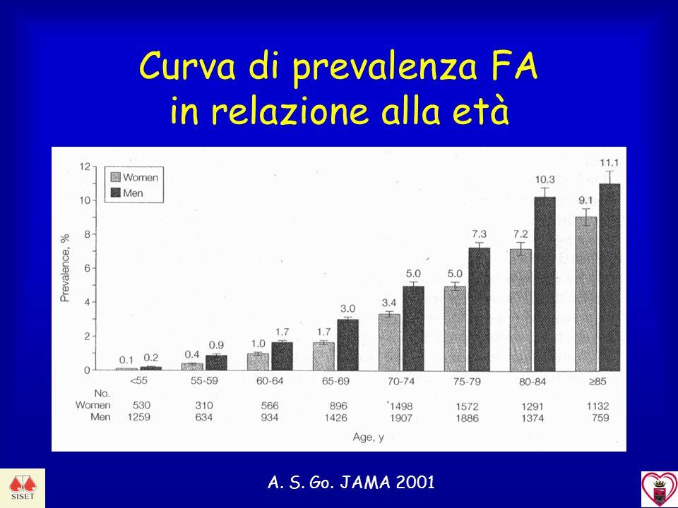 Curva di prevalenza FA in relazione alla età A. S. Go. JAMA 2001