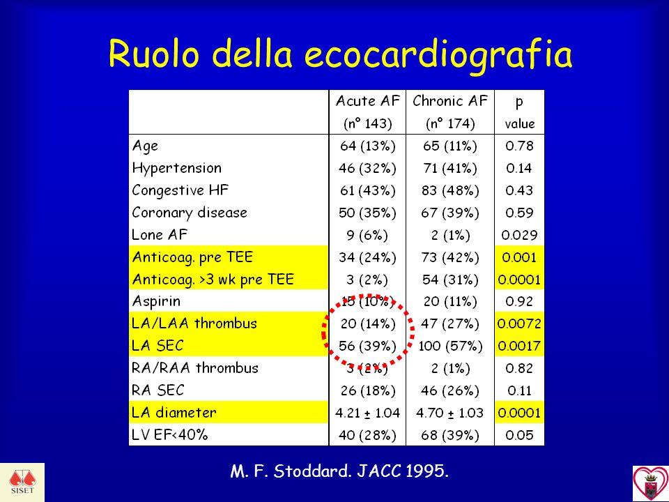 Ruolo della ecocardiografia M. F. Stoddard. JACC 1995.