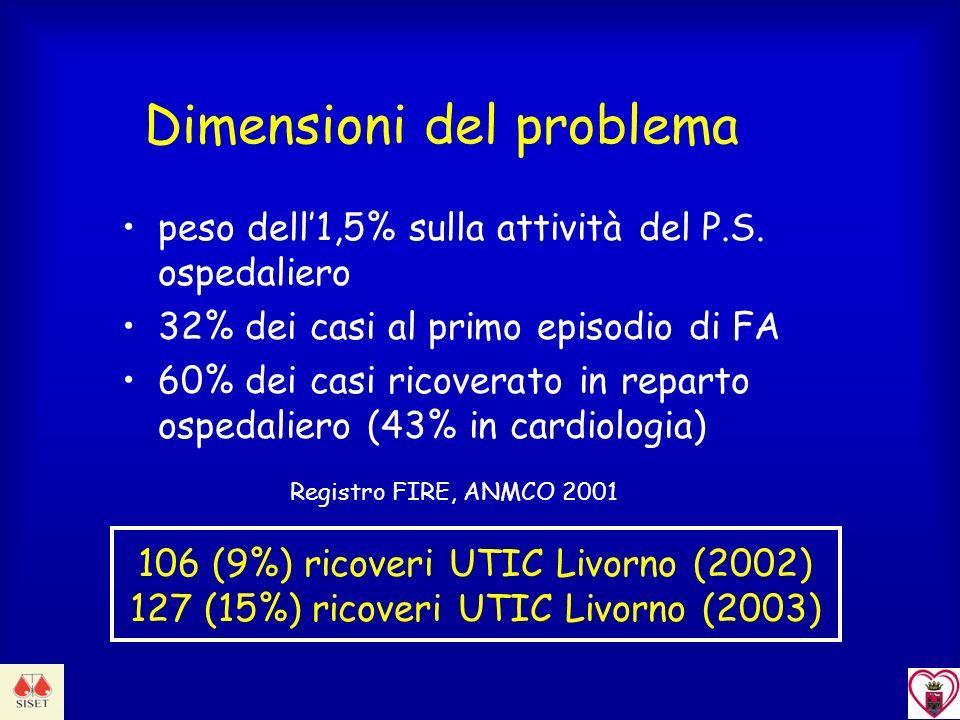 Dimensioni del problema peso dell1,5% sulla attività del P.S. ospedaliero 32% dei casi al primo episodio di FA 60% dei casi ricoverato in reparto ospe