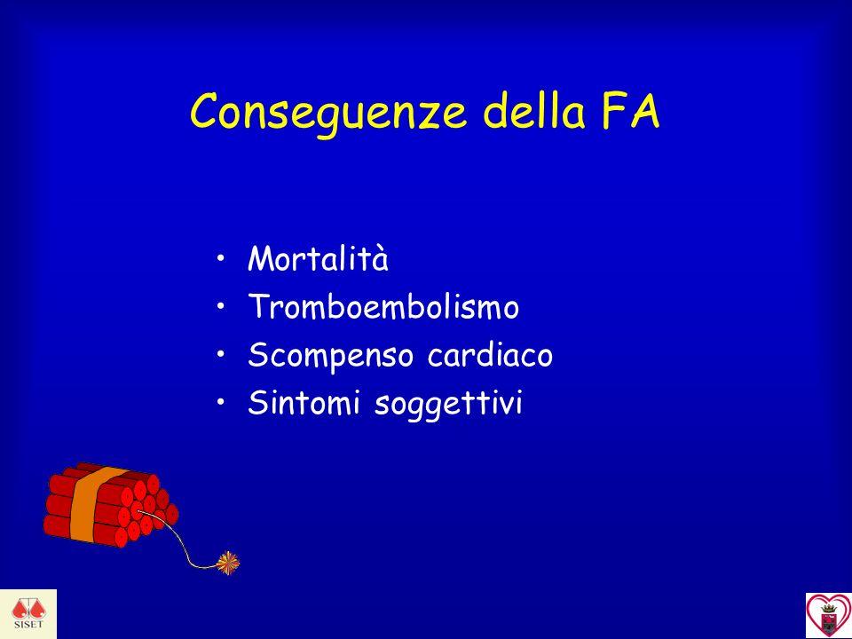Conseguenze della FA Mortalità Tromboembolismo Scompenso cardiaco Sintomi soggettivi