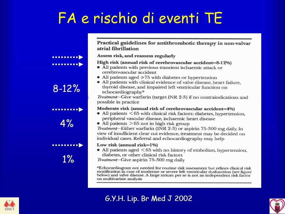 FA e rischio di eventi TE 8-12% 4%1% G.Y.H. Lip. Br Med J 2002