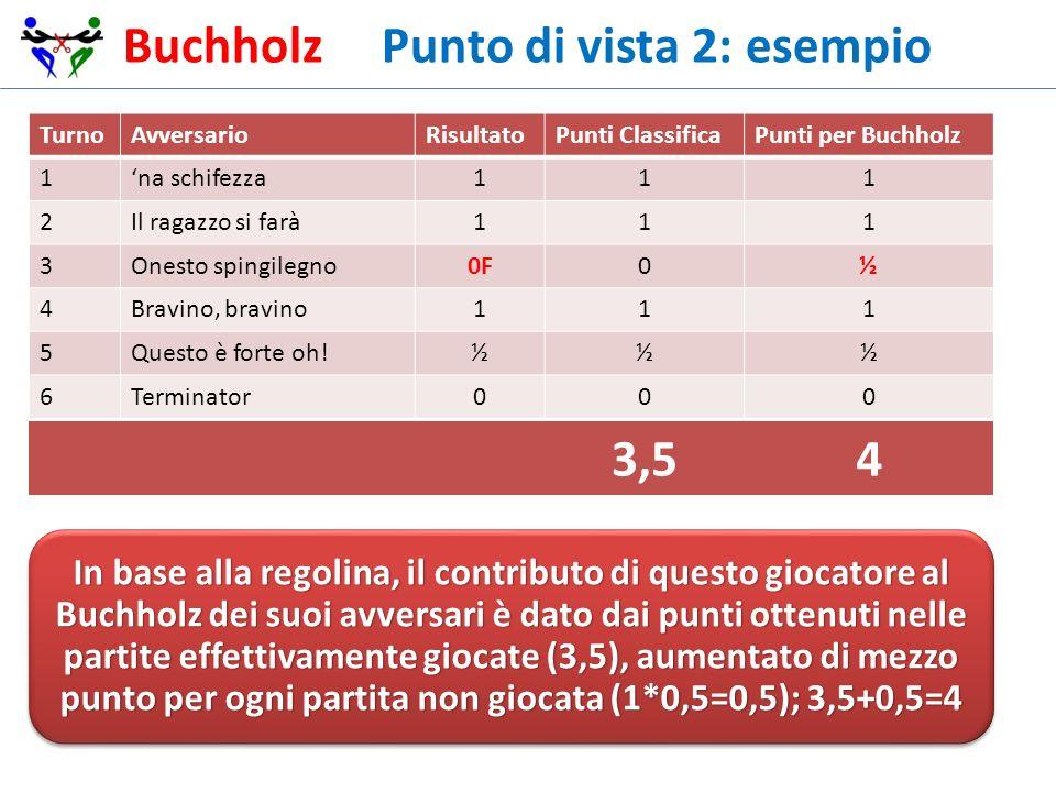 Buchholz Punto di vista 2: esempio TurnoAvversarioRisultatoPunti ClassificaPunti per Buchholz 1na schifezza111 2Il ragazzo si farà111 3Onesto spingile