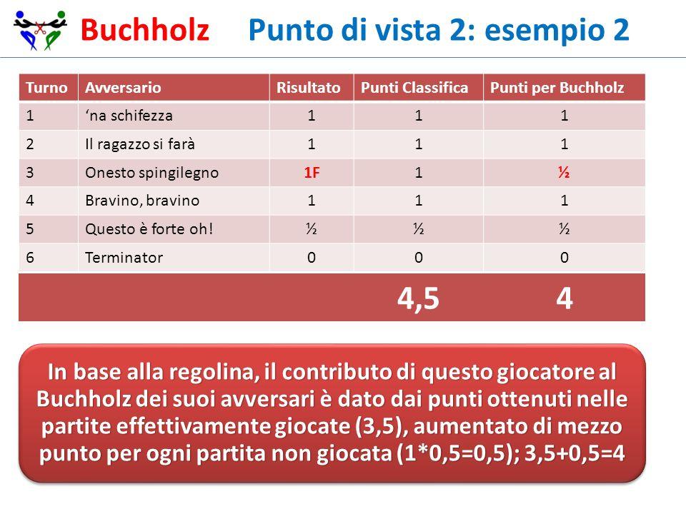 Buchholz Punto di vista 2: esempio 2 TurnoAvversarioRisultatoPunti ClassificaPunti per Buchholz 1na schifezza111 2Il ragazzo si farà111 3Onesto spingi